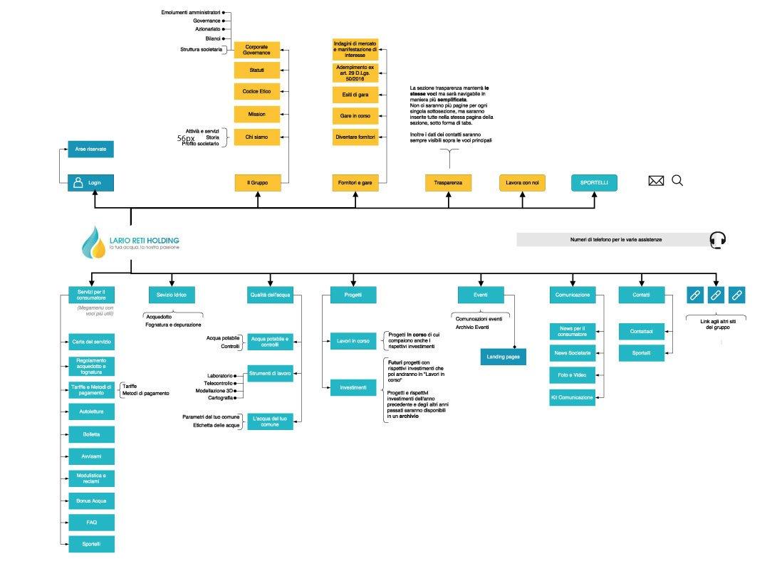 trizero-portfolio_lario-reti-holding_struttura