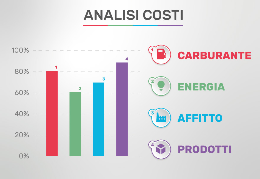 analisi-costi